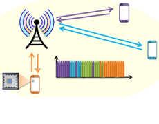 Full-duplex Wireless: From Integrated Circuits to Networks (FlexICoN)